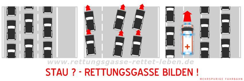 Rettungsgasse Mehrspurig / Quelle: http://www.rettungsgasse-rettet-leben.de/die-rettungsgasse/