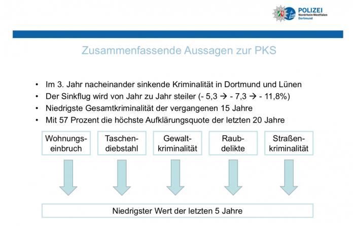 Polizeiliche Kriminalstatistik 2017 / Quelle: https://www.presseportal.de/blaulicht/pm/4971/3885213?utm_source=directmail&utm_medium=email&utm_campaign=push